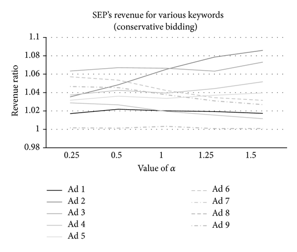 (c) The revenue variance of the SEP for one conservative advertiser