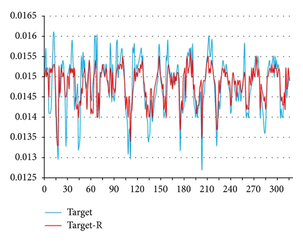 (d)  Network training prediction output figure of 3 months