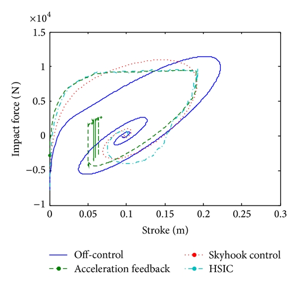 (e) Relation of impact force and stroke