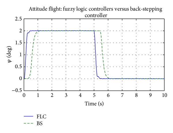 (c) Add disturbance like windy: 2 degree on Yaw channel with previous Psi angle = −2 degree was controlled stability