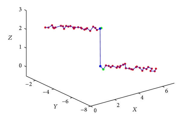 (b)     discontinuity with noise