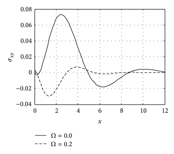 (g)   The stress     distribution