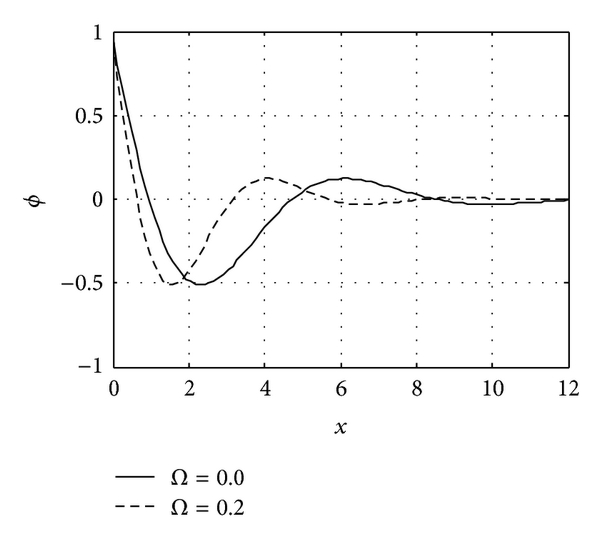 (h) The conductive heat distribution