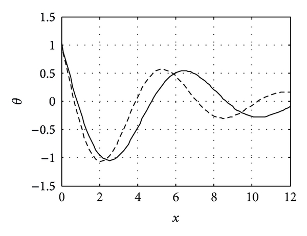 (a)    The thermodynamical heat distribution