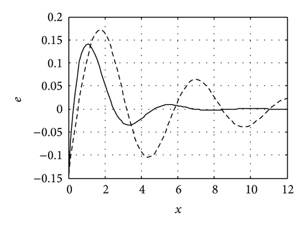 (d)   The strain distribution (  )