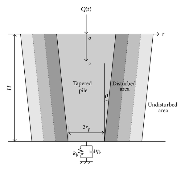 (a) Schematic of pile-soil  system