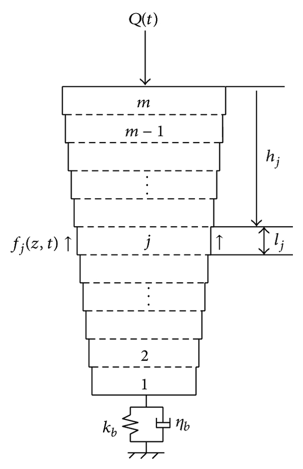 (b) Schematic of pile element
