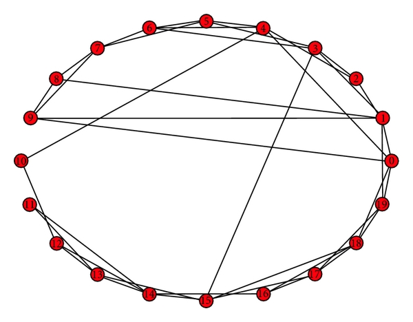 (d) Small-world network