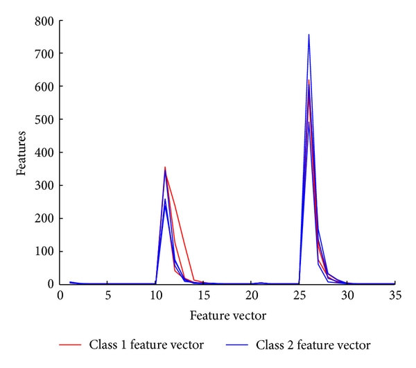 (a) Feature vectors of both classes of PDZ computed using WAD-1 (EMD smoothening followed by MODWT)