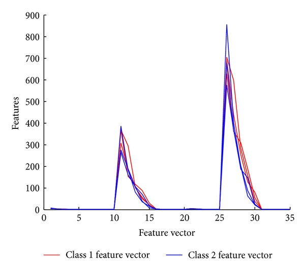 (b) Feature vectors of both classes of PDZ computed using MODWT alone