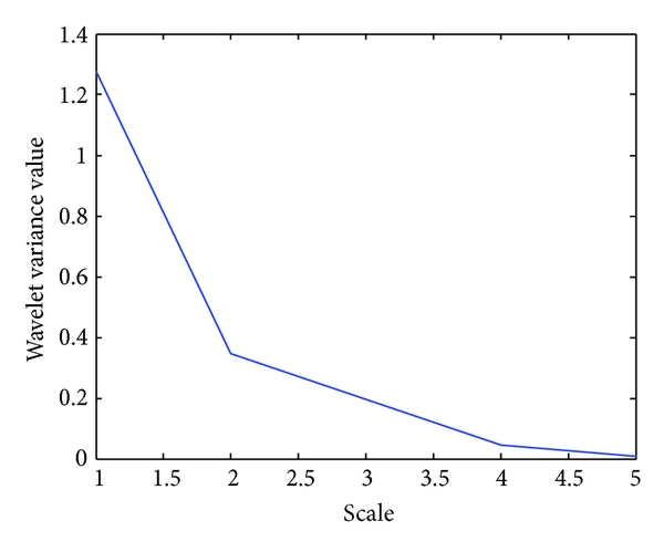 (c)  Wavelet variance vector,     for isoelectric value, obtained for the input protein sequence