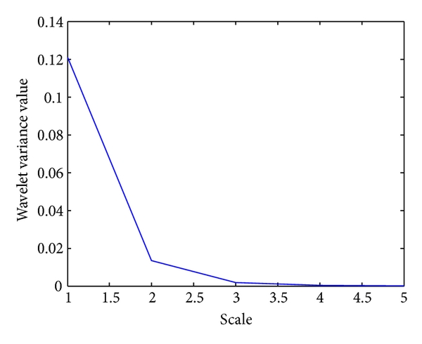 (d)  Wavelet variance vector,     for composition value, obtained for the input protein sequence