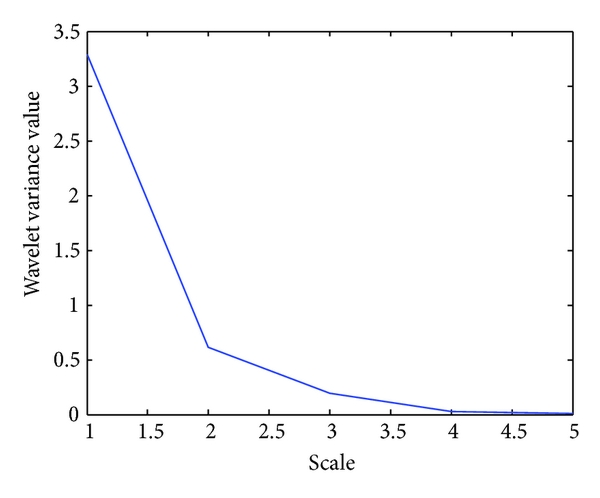 (e)  Wavelet variance vector,     for polarity value, obtained for the input protein sequence