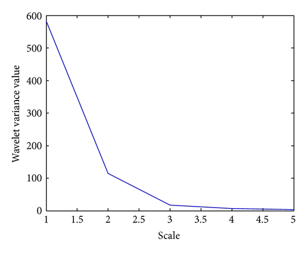 (f)  Wavelet variance vector,     for volume value, obtained for the input protein sequence