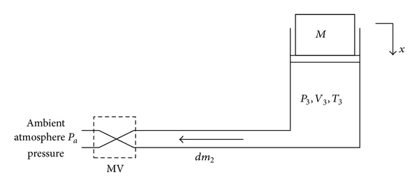 (b) Discharging compressed air from air spring