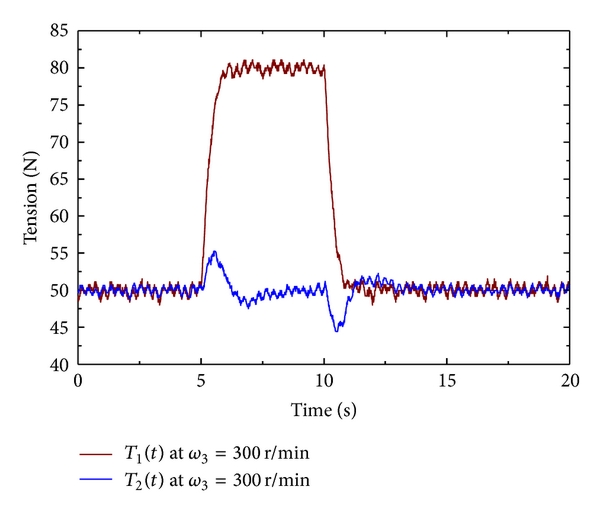 (a) Tension with PID controller