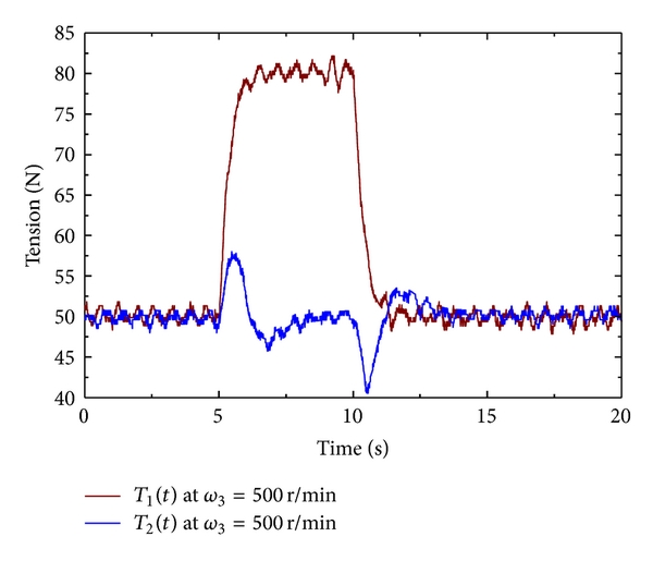 (c) Tension with PID controller