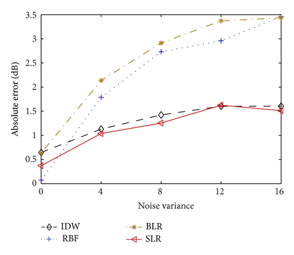 (b) Different variances of noise