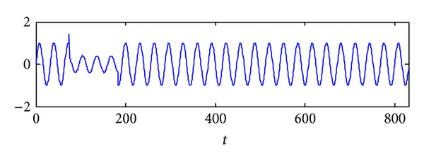 (a) Sine function with two singular points