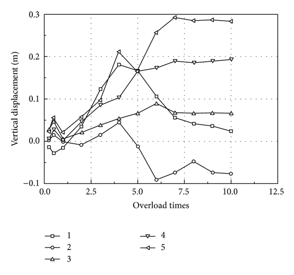 (b) Vertical displacement with overload times
