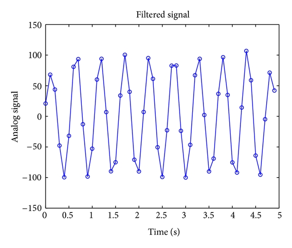 (d) Offline band-pass filtered signal