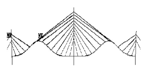 (b) 2nd Vertical Bending