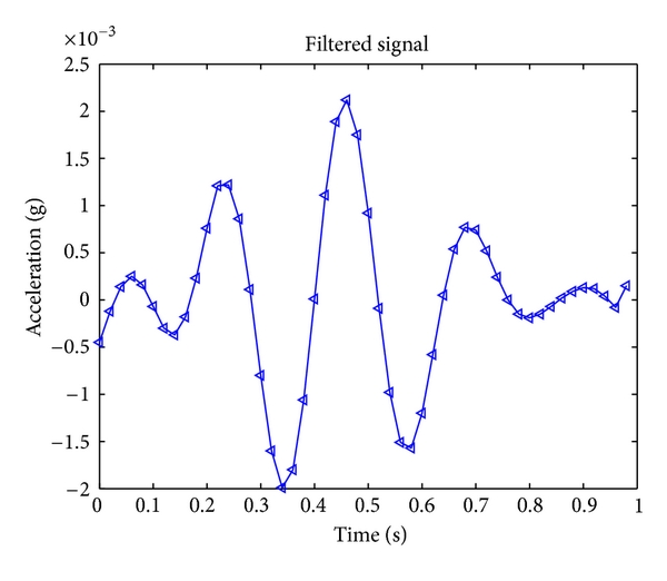 (a) On-board band-pass filtered signal