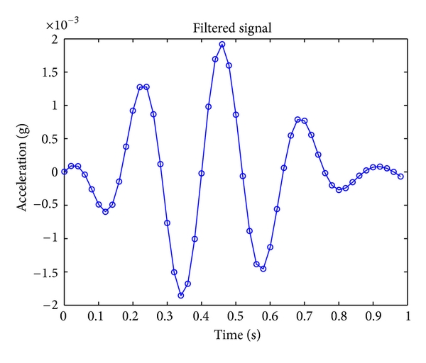 (b) Offline band-pass filtered signal