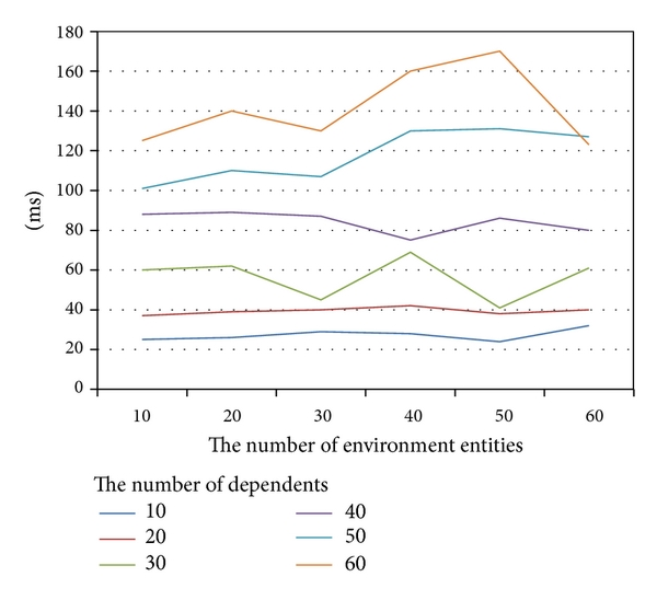 (a) The time to decompose the requirement among environment entities