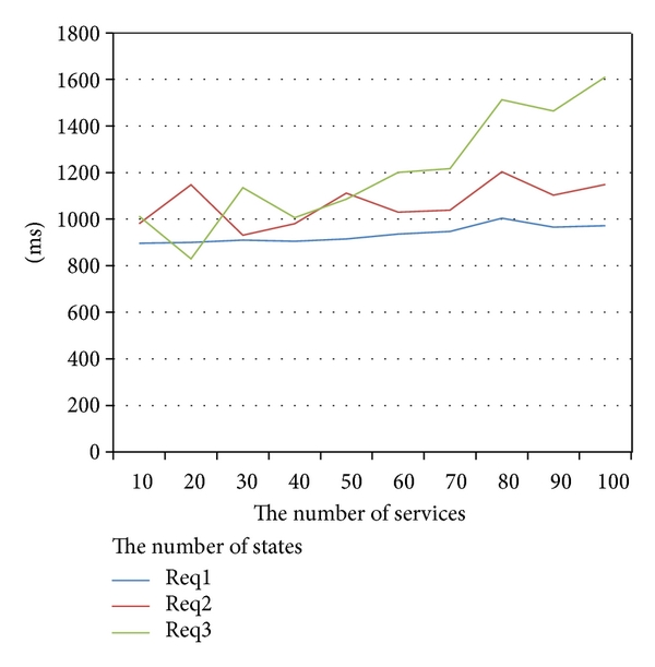 (d) The time to compose services