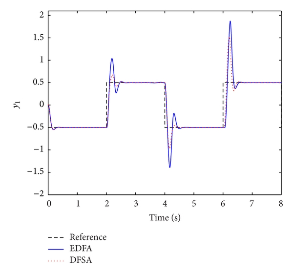 (a) The response curve of control loop 1