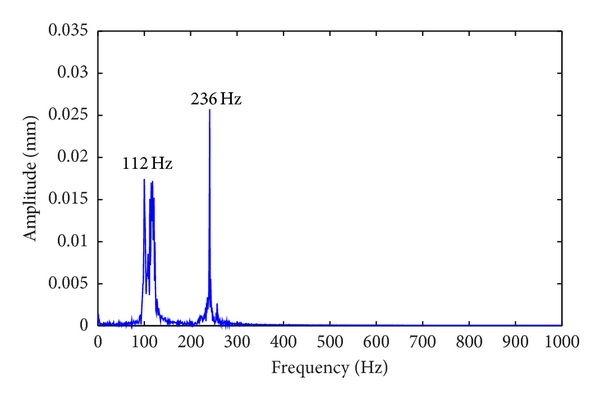 (a) Frequency responses in   direction
