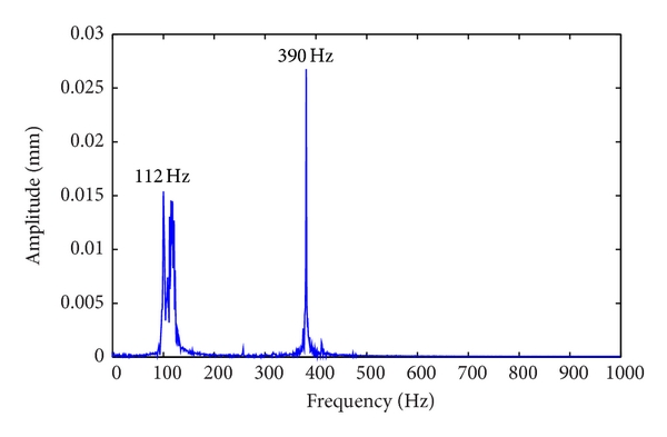 (b) Frequency responses in    direction