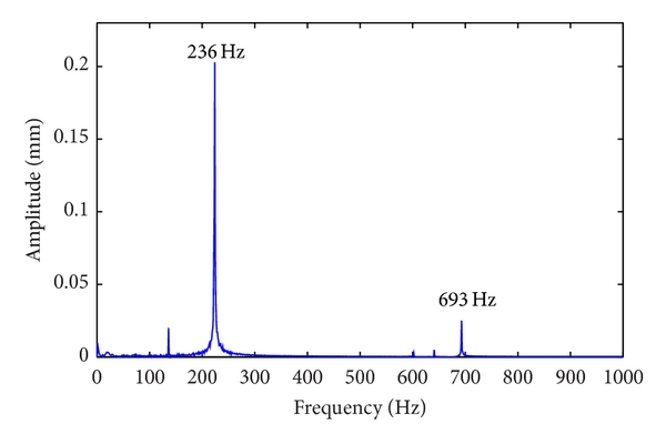 (c) Frequency responses in    direction