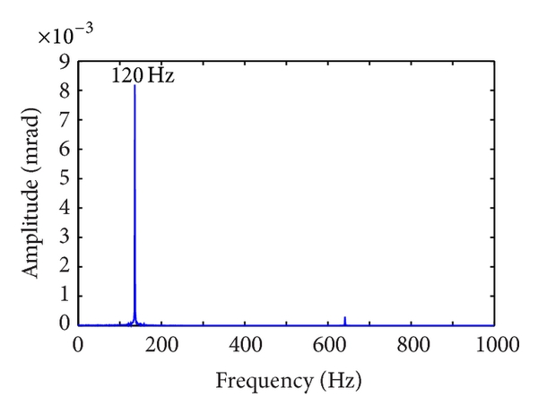 (d) Frequency responses in    torsion-swing direction