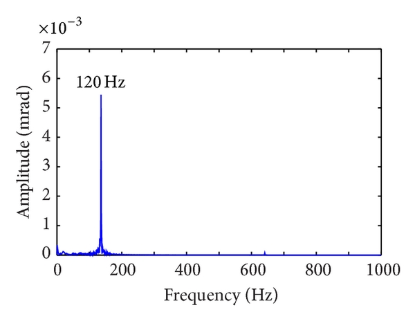 (e) Frequency responses in    torsion-swing direction