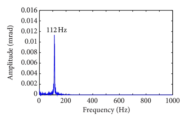 (f) Frequency responses in    torsion direction