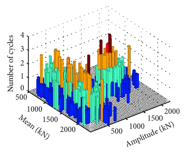 (f) Rain flow counting statistics of the axial force