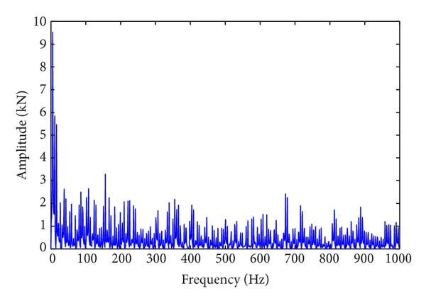 (a) Frequency spectrum results of radial force
