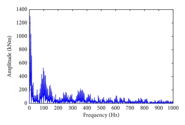 (c) Frequency spectrum results of torque