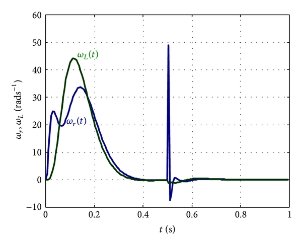(d) Load and rotor velocity