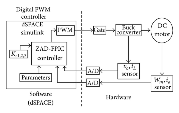 (a)  Block diagram of the proposed system