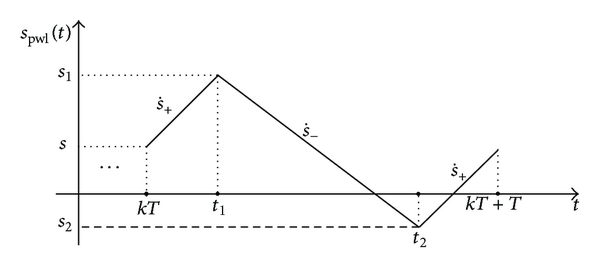 (b) Piece-wise linear function