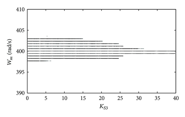 (a) Simulation results and output of the system
