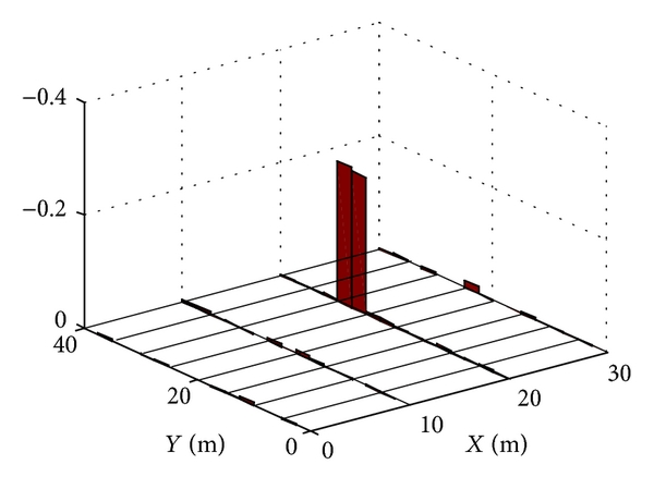(b) With Moore-Penrose pseudoinverse