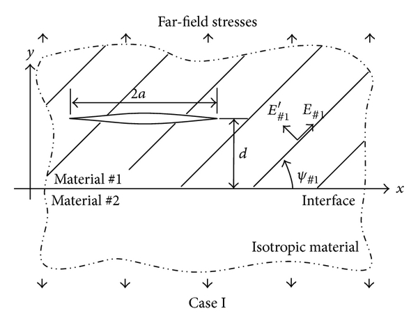 (a) Horizontal crack within material