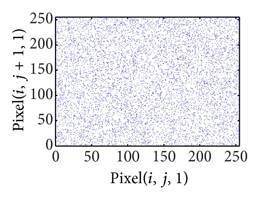 (b) Vertical correlation of ciphered image on red plane
