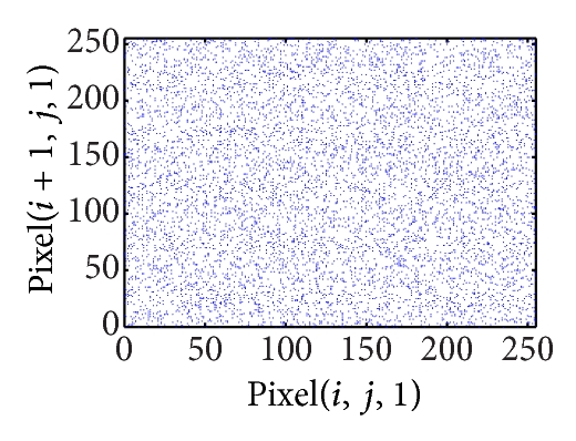(d) Horizontal correlation of ciphered image on red plane