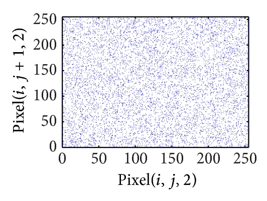 (f) Vertical correlation of ciphered image on green plane