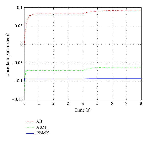 (d) The curves of the parameter estimation